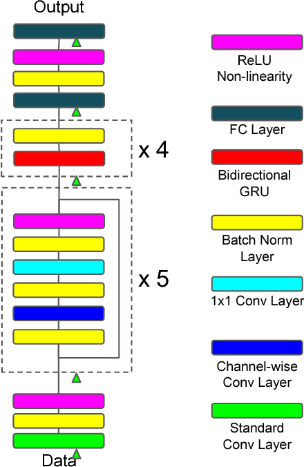 Figure 1 for Improved Regularization Techniques for End-to-End Speech Recognition
