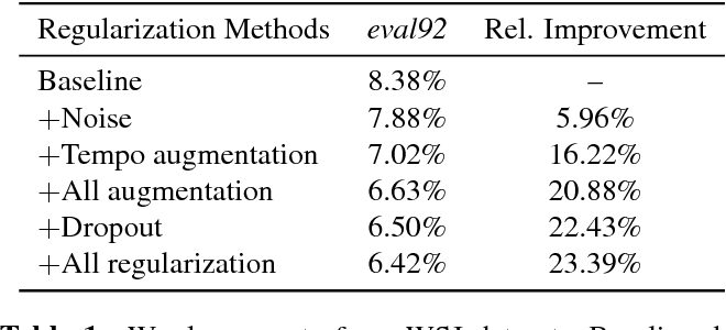 Figure 2 for Improved Regularization Techniques for End-to-End Speech Recognition