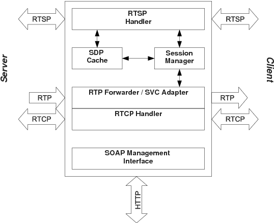 Figure 3 from An H 264/SVC-based adaptation proxy on a WiFi router