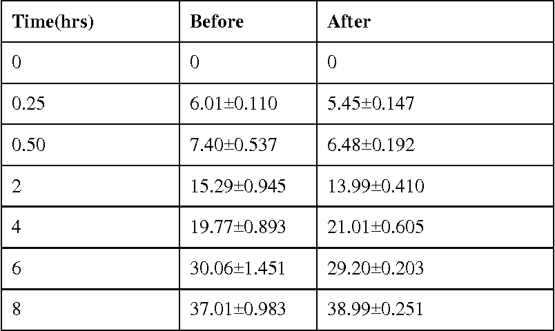Table 7 from Preparation and Evaluation of novel ocular