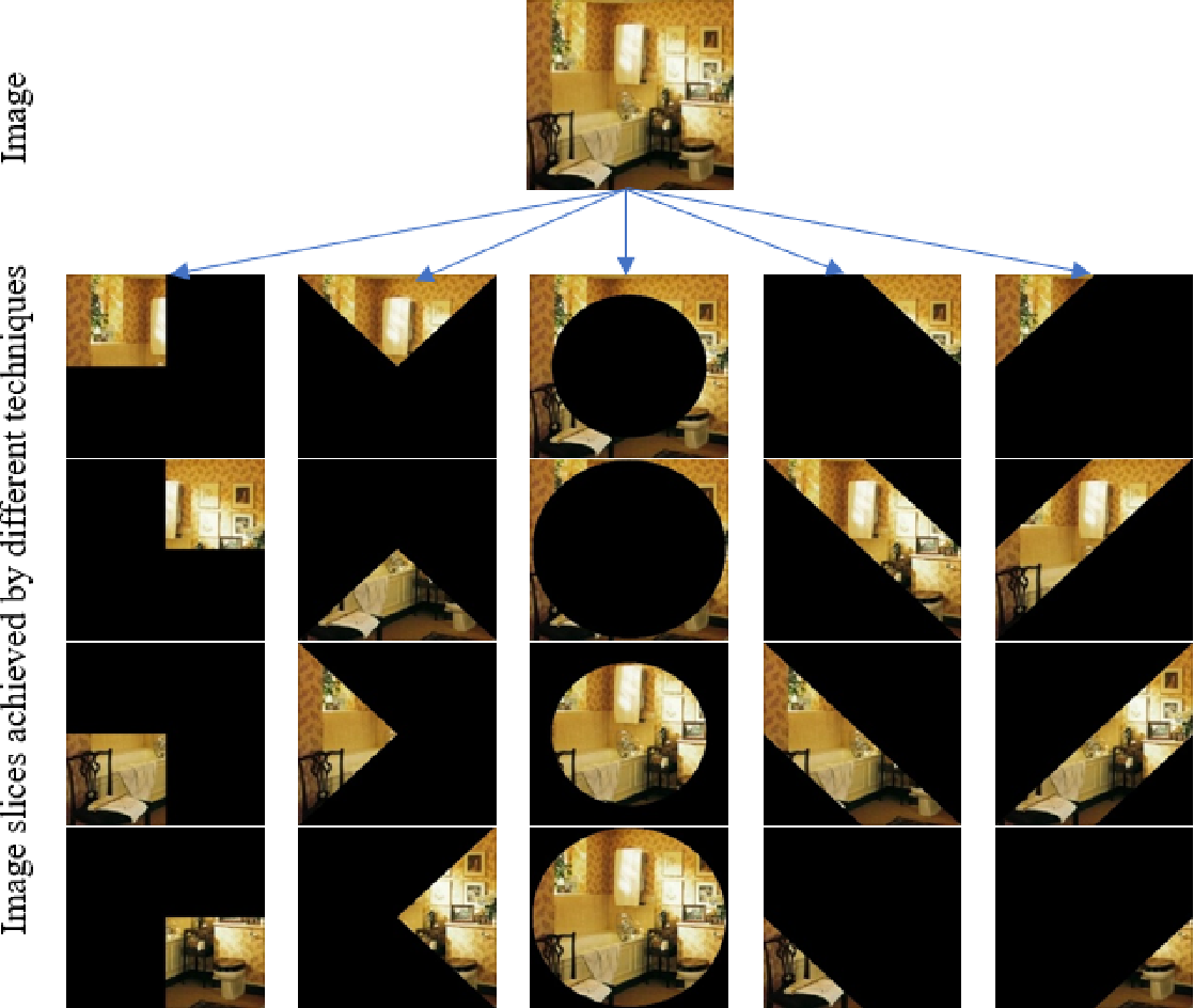 Figure 1 for HDF: Hybrid Deep Features for Scene Image Representation