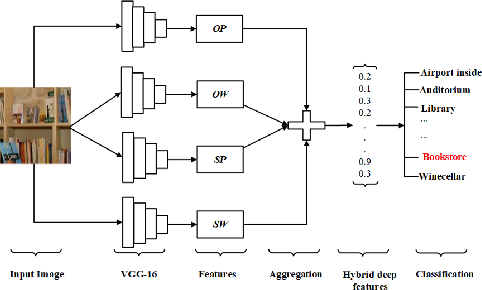 Figure 2 for HDF: Hybrid Deep Features for Scene Image Representation