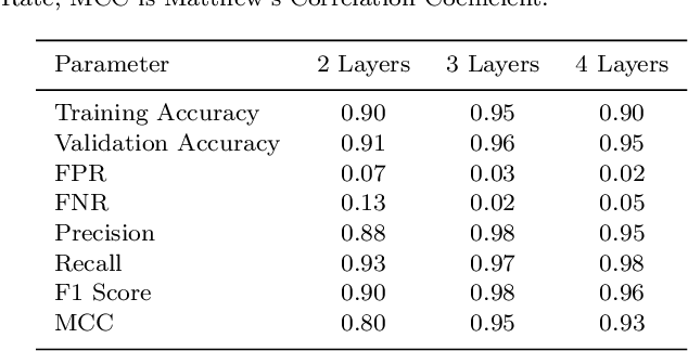 Figure 2 for Eliminating artefacts in Polarimetric Images using Deep Learning