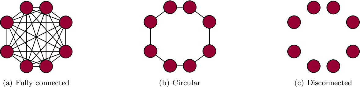 Figure 3 for Robust Distributed Accelerated Stochastic Gradient Methods for Multi-Agent Networks