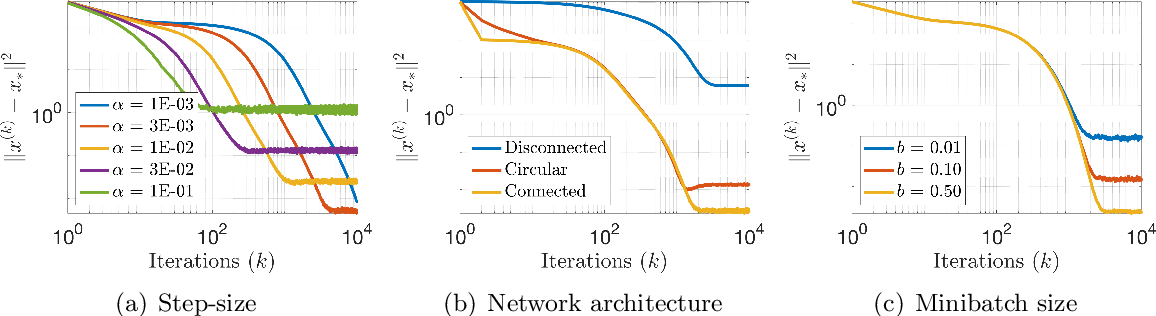 Figure 4 for Robust Distributed Accelerated Stochastic Gradient Methods for Multi-Agent Networks