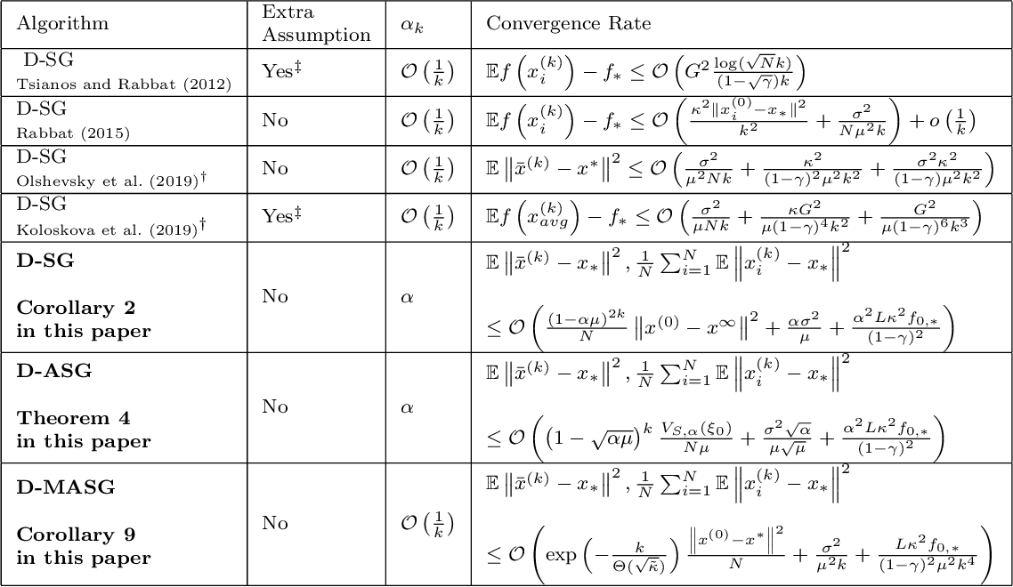 Figure 1 for Robust Distributed Accelerated Stochastic Gradient Methods for Multi-Agent Networks