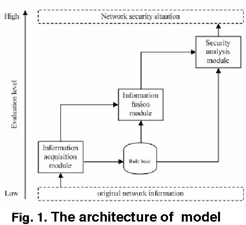 A Quantitative Evaluation Model For Network Security