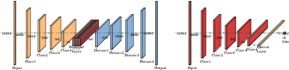 Figure 1 for TS-RIR: Translated synthetic room impulse responses for speech augmentation