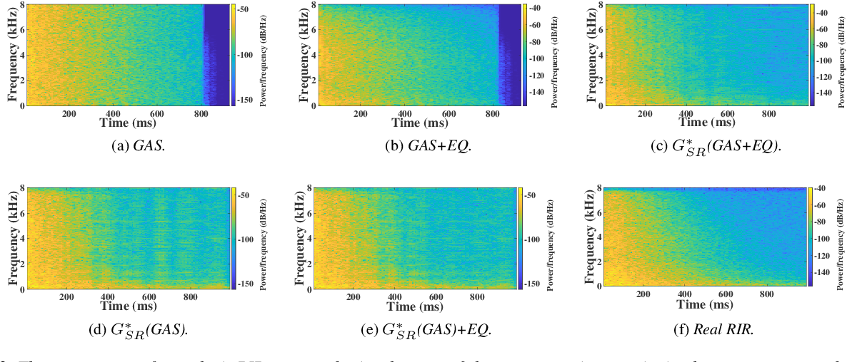 Figure 3 for TS-RIR: Translated synthetic room impulse responses for speech augmentation