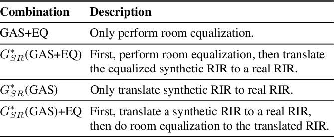 Figure 2 for TS-RIR: Translated synthetic room impulse responses for speech augmentation