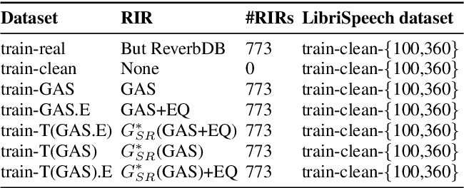 Figure 4 for TS-RIR: Translated synthetic room impulse responses for speech augmentation