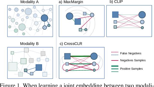Figure 1 for CrossCLR: Cross-modal Contrastive Learning For Multi-modal Video Representations