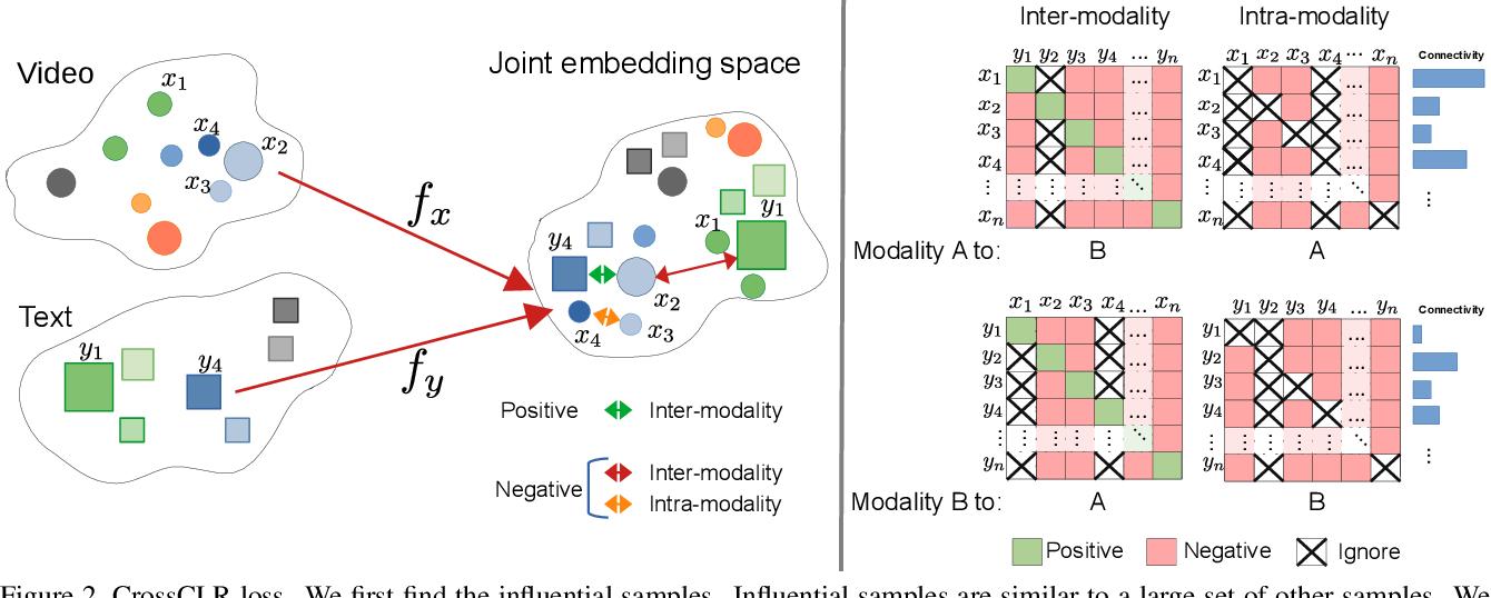 Figure 3 for CrossCLR: Cross-modal Contrastive Learning For Multi-modal Video Representations