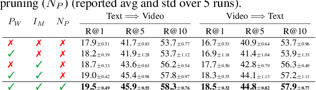 Figure 4 for CrossCLR: Cross-modal Contrastive Learning For Multi-modal Video Representations