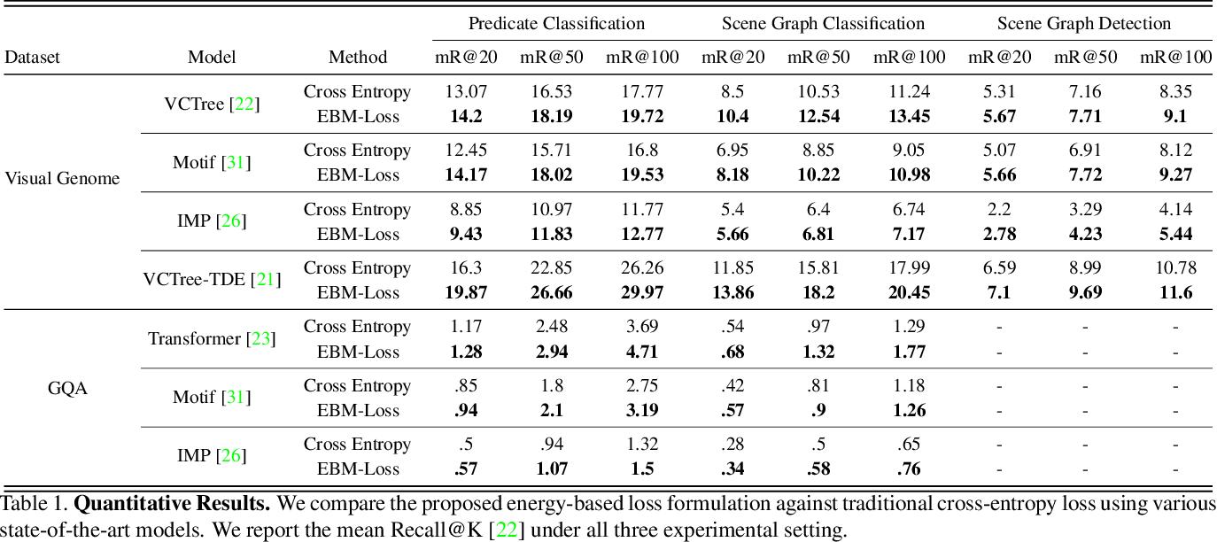 Figure 2 for Energy-Based Learning for Scene Graph Generation