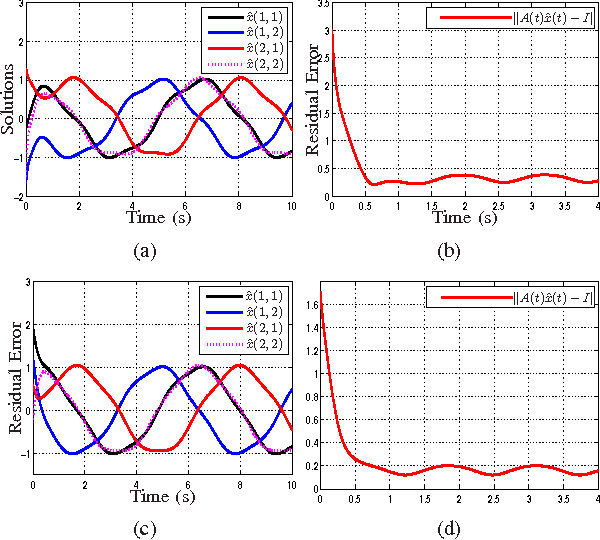 Figure 8 from Matlab Simulink of Varying-Parameter