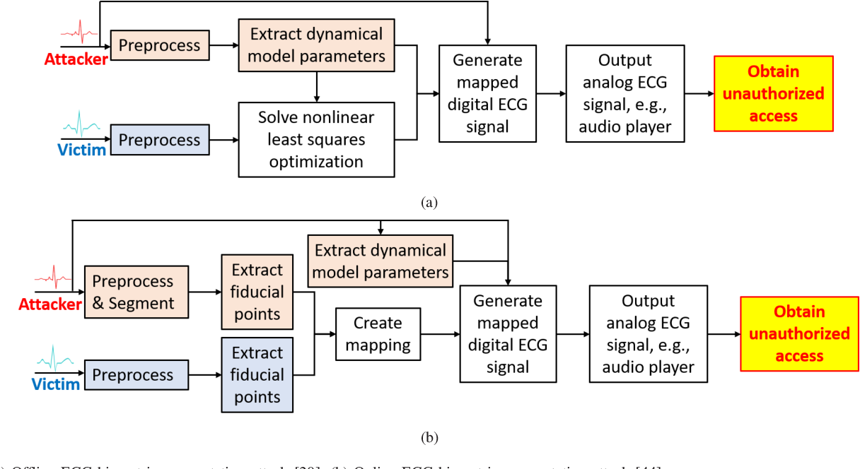 Figure 2 for Adversarial Attacks and Defenses in Physiological Computing: A Systematic Review