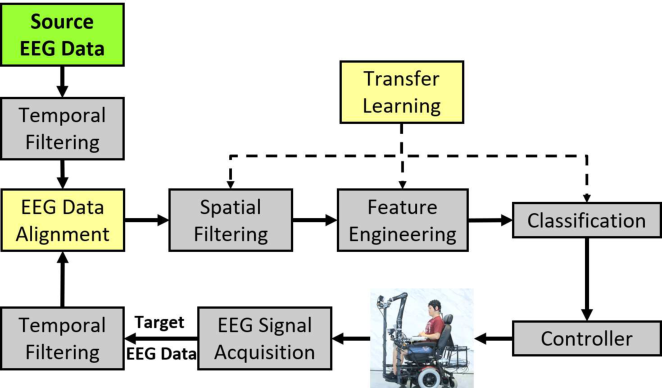 Figure 3 for Adversarial Attacks and Defenses in Physiological Computing: A Systematic Review