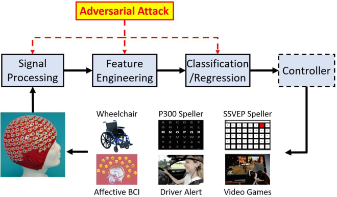 Figure 4 for Adversarial Attacks and Defenses in Physiological Computing: A Systematic Review