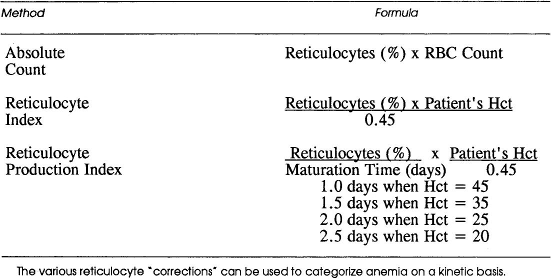 rbc count procedure