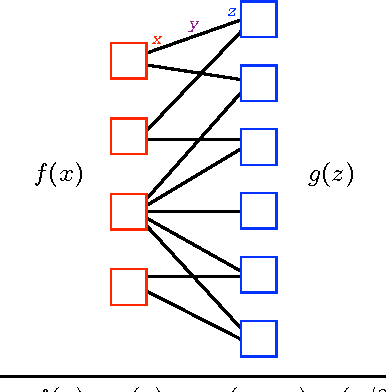 Figure 3 for An Improved Three-Weight Message-Passing Algorithm