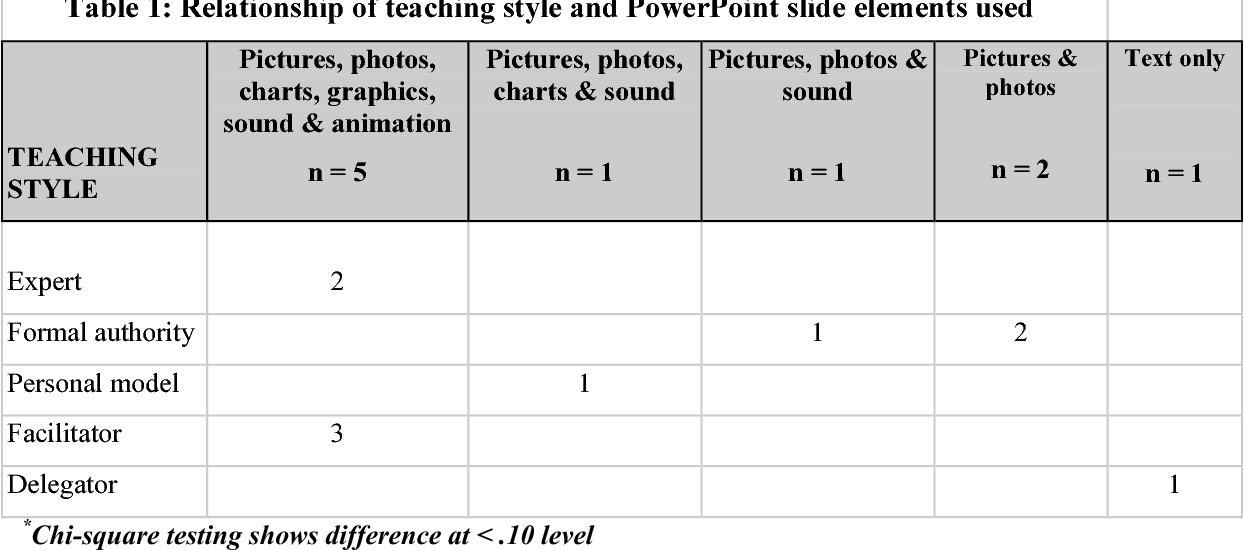Table 1 from Empowering Powerpoint: Slides and Teaching