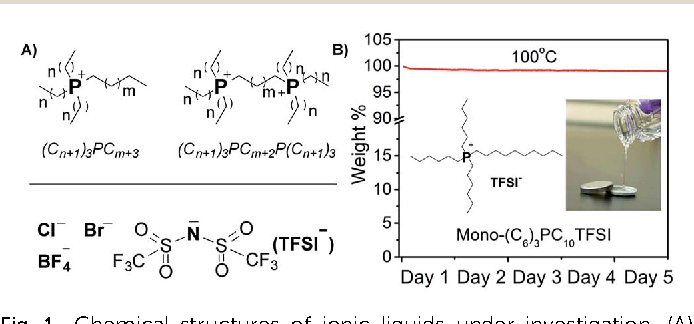 Fig. 1 Chemical structures of ionic liquids under investigation. (A) Ionic liquids investigated in pre-screening; (B) picture and long-term thermal stability of the selected ionic liquid (mono-(C6)3PC10TFSI) for battery testing.