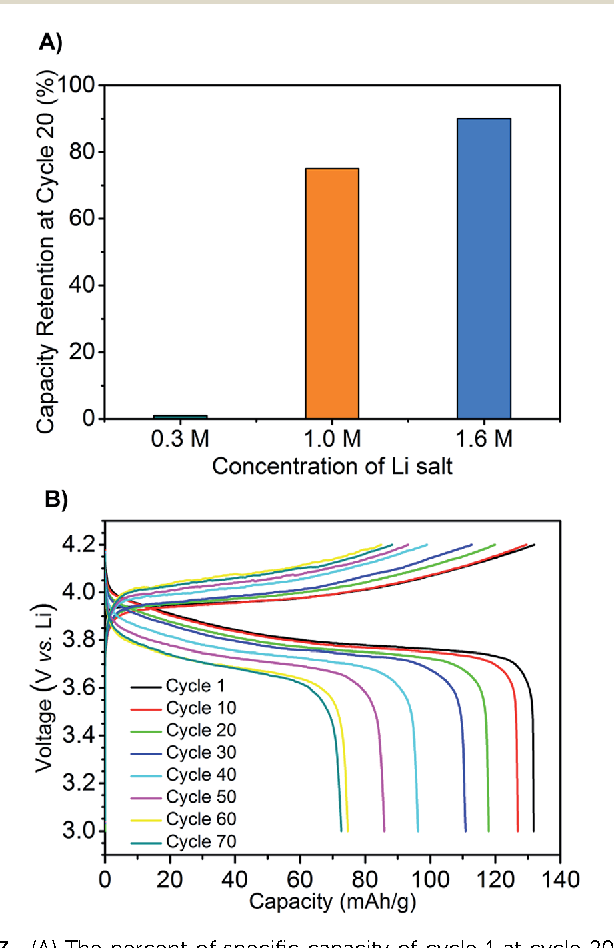 Fig. 3 (A) The percent of specific capacity of cycle 1 at cycle 20 for 0.3 M, 1.0 M and 1.6 M compositions respectively. (B) Galvanostatic charge–discharge cycling for 1.6 M LiTFSI composition, current rate at C/7.