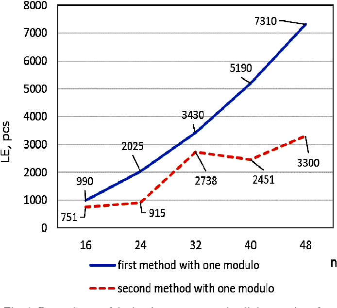 Fig. 1. Dependence of the hardware costs on the digit capacity of input data for the single check modulo for first and second methods
