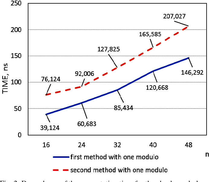Fig. 2. Dependence of the computation time for the check symbols on the digit capacity of input data for the single check module for first and second methods