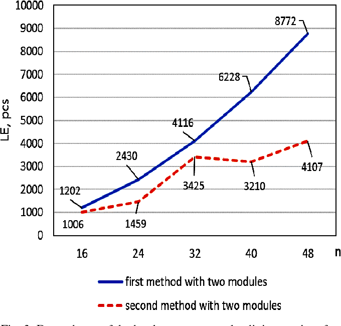 Fig. 3. Dependence of the hardware costs on the digit capacity of input data for two check modules for the first and second methods