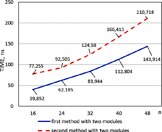 Fig. 4. Dependence of the computation time for the check symbols on the digit capacity of input data for two check modules for first and second methods