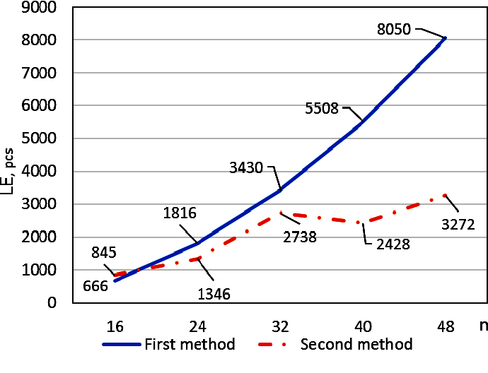 Fig. 5. Dependence of the hardware costs on the input data digit capacity for the single check modulo for first and second methods (block capacity is 8 bit)