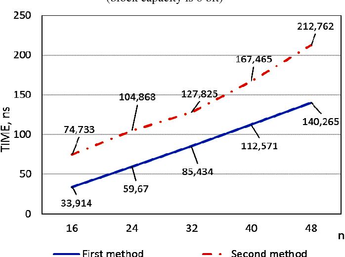 Fig. 6. Dependence of the computation time for the check symbols on the input data digit capacity for the single check modulo for first and second methods (block capacity is 8 bit)