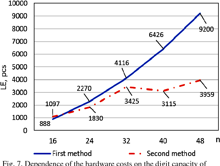 Fig. 7. Dependence of the hardware costs on the digit capacity of input data for two check modules for the first and second methods (block capacity is 8 bit).