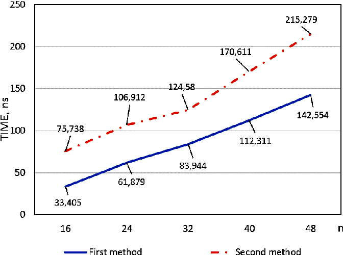 Fig. 8. Dependence of the computation time for the check symbols on the digit capacity of input data for two check modules for first and second methods(block capacity is 8 bit).