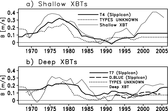 Reevaluation of historical ocean heat content variations