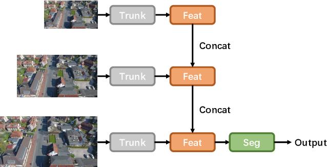 Figure 3 for Bidirectional Multi-scale Attention Networks for Semantic Segmentation of Oblique UAV Imagery