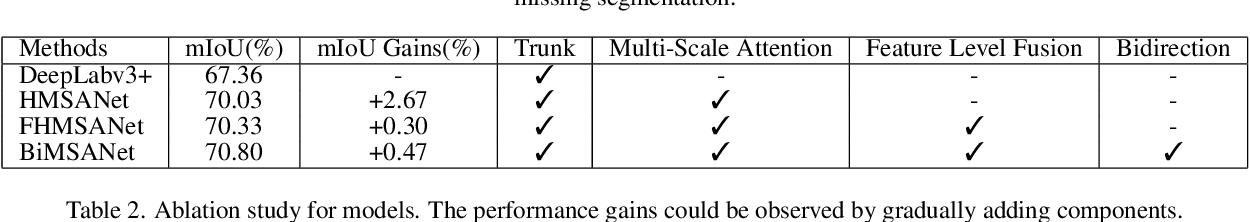 Figure 4 for Bidirectional Multi-scale Attention Networks for Semantic Segmentation of Oblique UAV Imagery