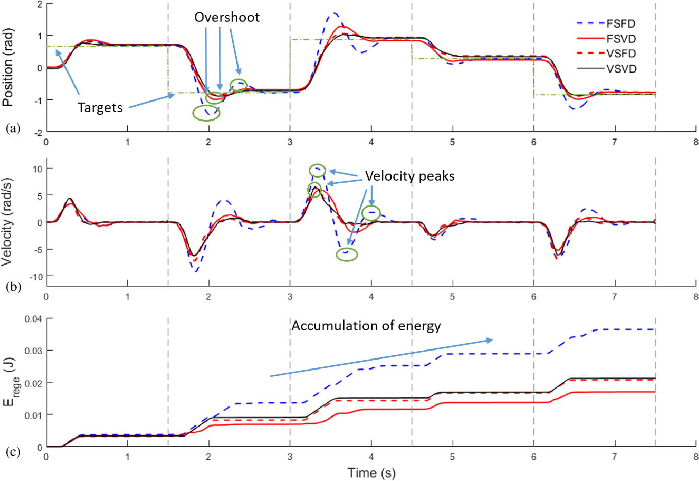 Figure 2 for Energy regenerative damping in variable impedance actuators for long-term robotic deployment