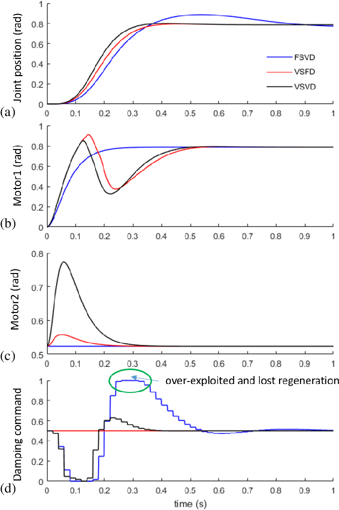 Figure 3 for Energy regenerative damping in variable impedance actuators for long-term robotic deployment
