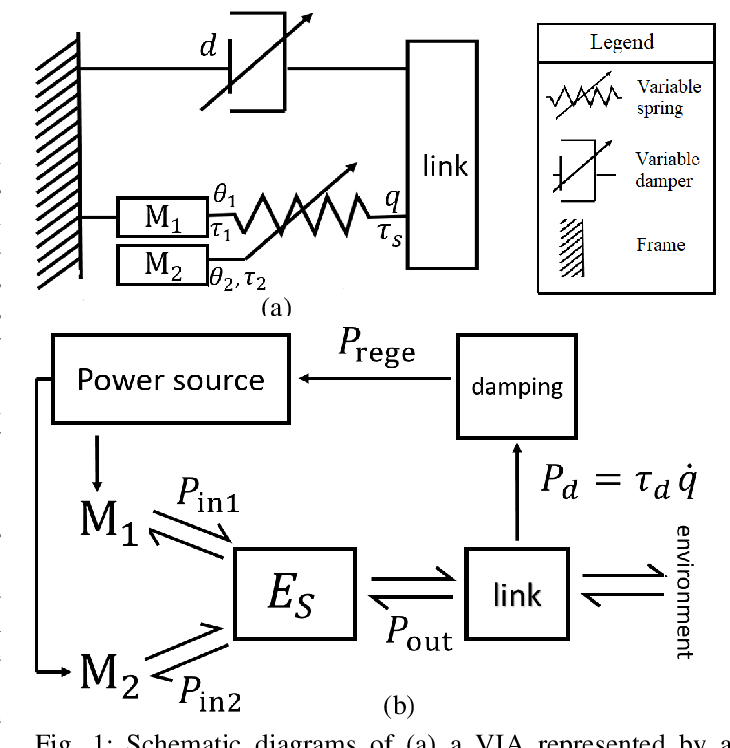 Figure 1 for Energy regenerative damping in variable impedance actuators for long-term robotic deployment