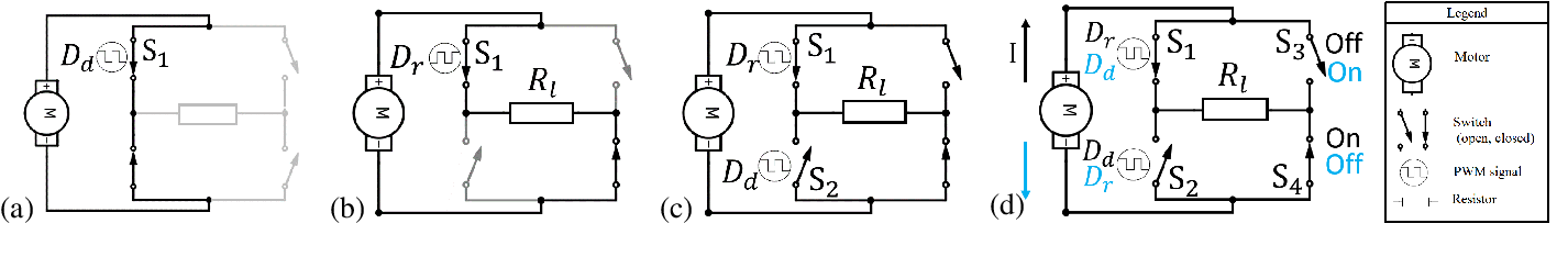 Figure 4 for Energy regenerative damping in variable impedance actuators for long-term robotic deployment