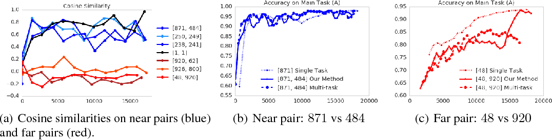 Figure 2 for Adapting Auxiliary Losses Using Gradient Similarity