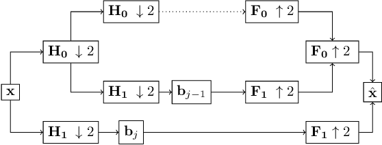 Figure 1 for Towards deep neural network compression via learnable wavelet transforms