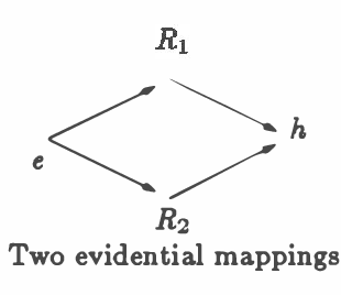 Figure 1 for Representing Heuristic Knowledge in D-S Theory