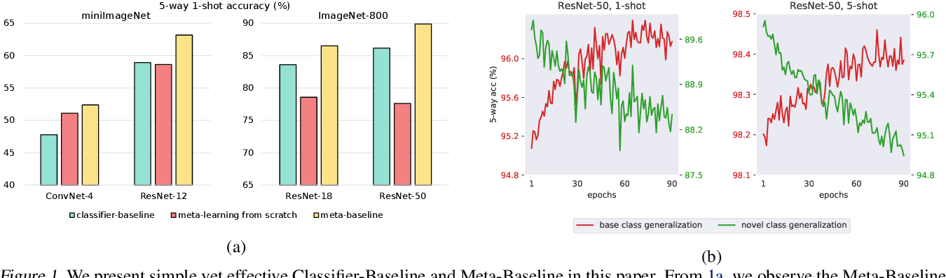 Figure 1 for A New Meta-Baseline for Few-Shot Learning