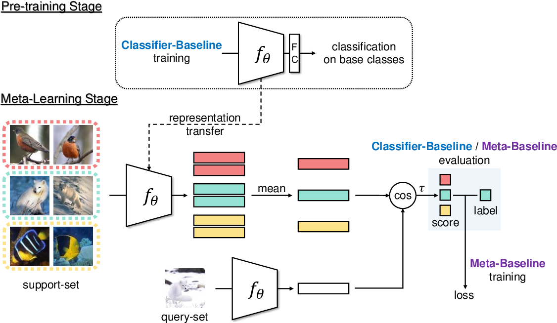 Figure 3 for A New Meta-Baseline for Few-Shot Learning