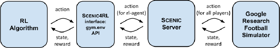 Figure 3 for Scenic4RL: Programmatic Modeling and Generation of Reinforcement Learning Environments