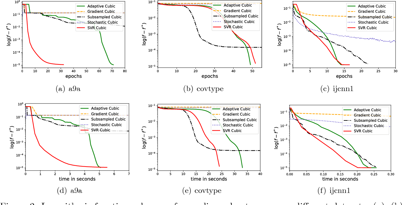 Figure 3 for Stochastic Variance-Reduced Cubic Regularized Newton Method